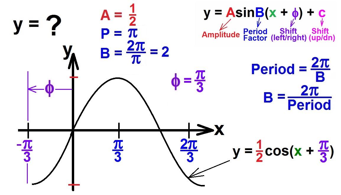 amplitude equation