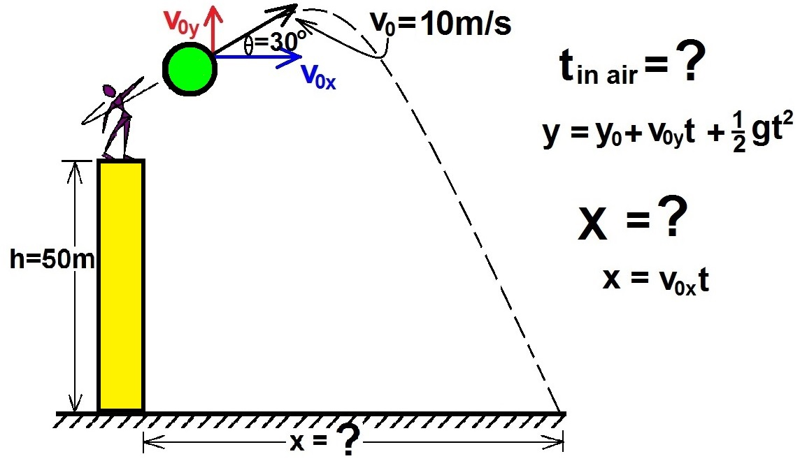 projectile motion related literature and studies The given projectile motion lab report example will show you how one should properly examine the motion of any object  you'll compare features of the position-time as well as velocity-time graphs with those you've studies before  have horizontal as well as vertical components of the projectile's motion related to any forces acting.