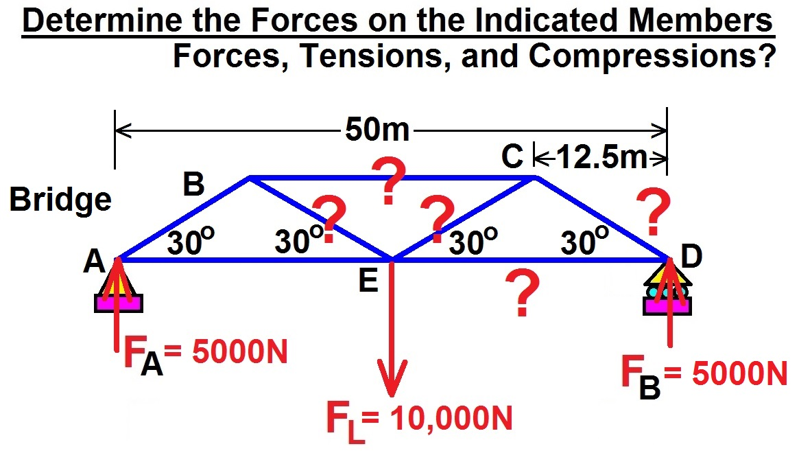 lecture 33: forces=? on members 3